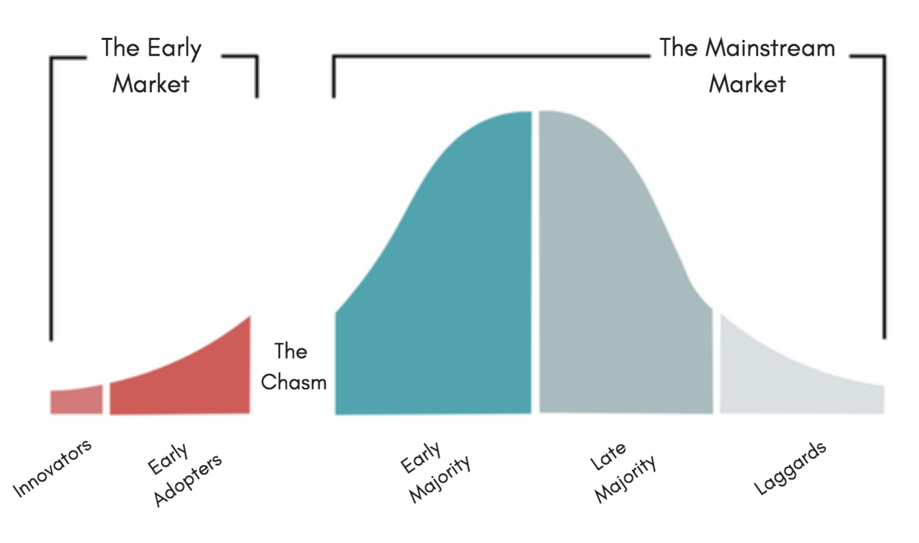 The Bell Curve showing the chasm between early adopters and early majority